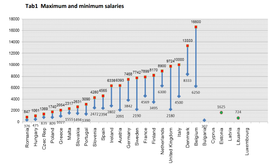 Europe Doctors Salary 1