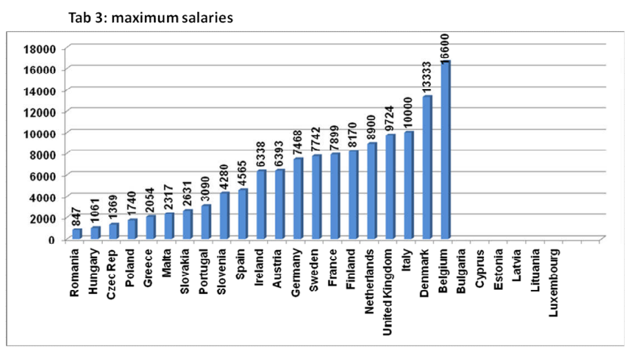 Europe Doctors Salary 3